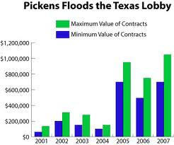 pickens buys the texas state legislature