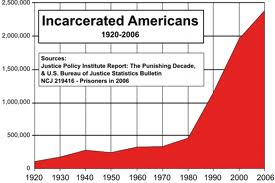 prison rates of incarceration