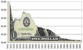 dollar decline image
