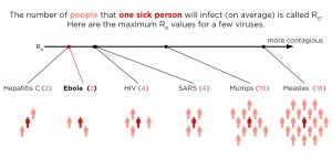 Ro rate for viruses