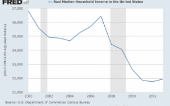 Dying Middle Class: SSA Reports 50% of American Workers Make Less Than $28,031 A Year