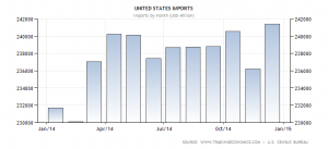 united-states-imports