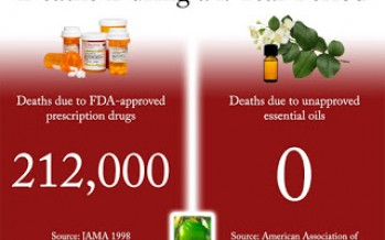 "The FDA Is the New ""Murder Inc."""