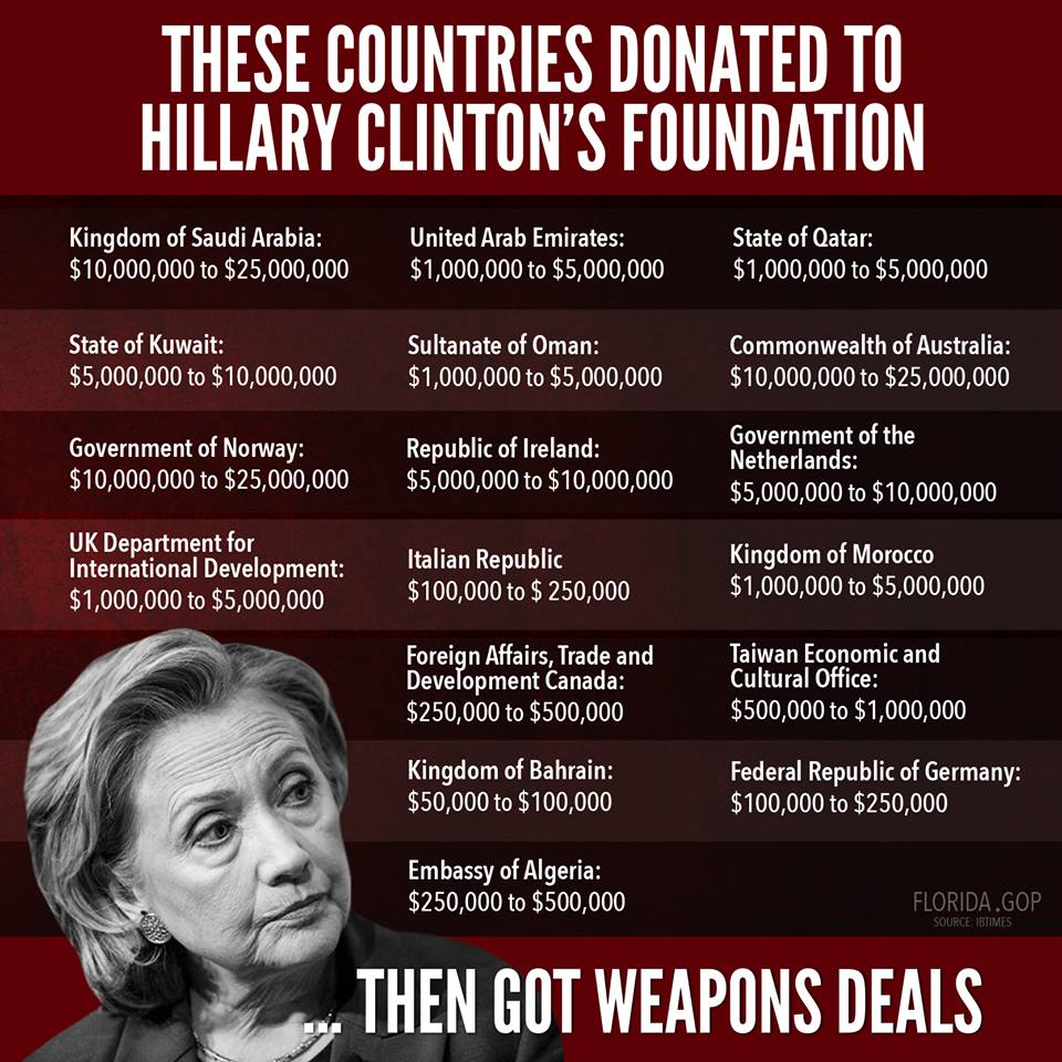 clinton foundation contributors